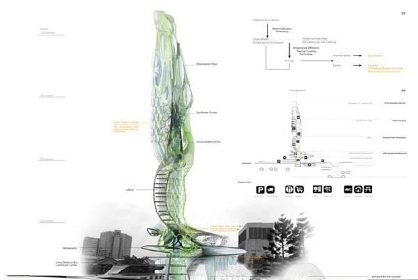 EV010 مقاله ای کامل در مورد خانه های زیست سازگار