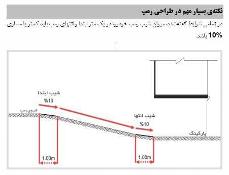 رمپ سواره - 10 نکته برای محاسبه و اجرا و نظارت شیب رمپ در سال 97