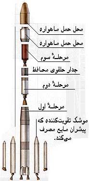 img/daneshnameh_up/d/d5/Mooshak_marahel.jpg