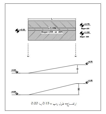 ramp - 10 نکته برای محاسبه و اجرا و نظارت شیب رمپ در سال 97