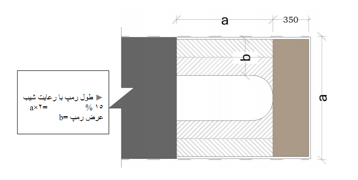 ramp01 - 10 نکته برای محاسبه و اجرا و نظارت شیب رمپ در سال 97